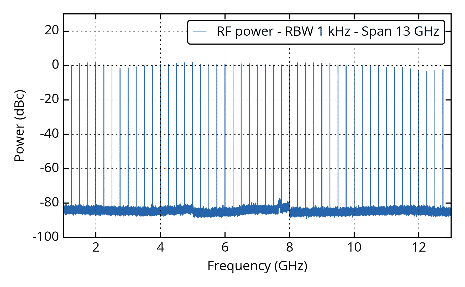 RF trace over a laser span of a MENHIR-1550 at 250 MHz