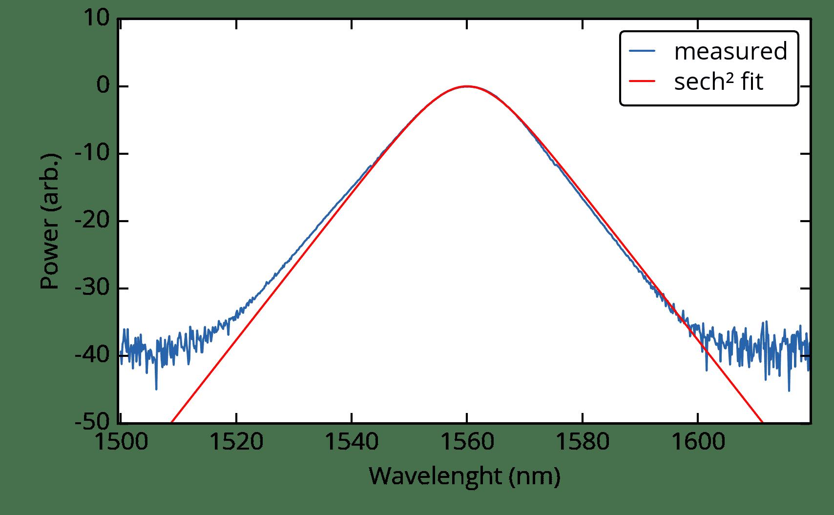 Optical Spectrum  of  MENHIR-1550 at 250 MHz
